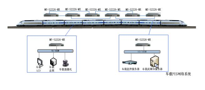 s2226交换机在车载pis系统中的应用.jpg