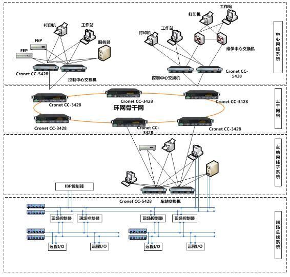 BAS、FAS系统组网解决方案.jpg