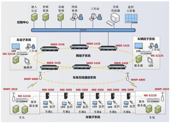 PIS列车乘客信息系统网络解决方案.jpg