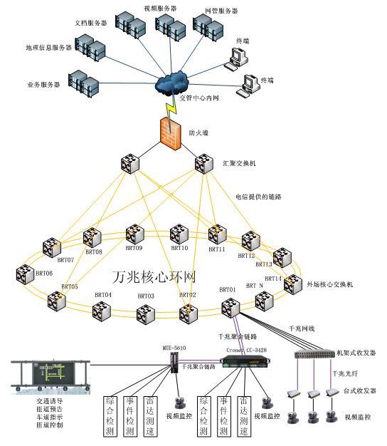 快速公交(BRT)智能系统解决方案2.jpg