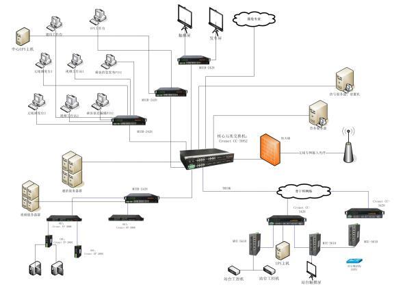 现代有轨电车整体网络解决方案.jpg