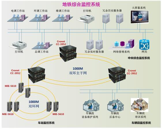 综合监控系统网络解决方案.jpg