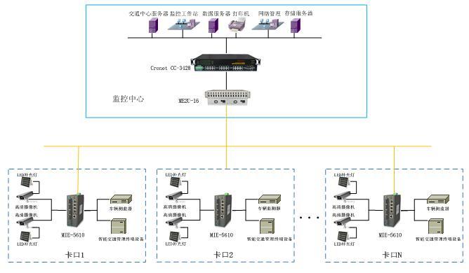 高清卡口网络系统解决方案-.jpg