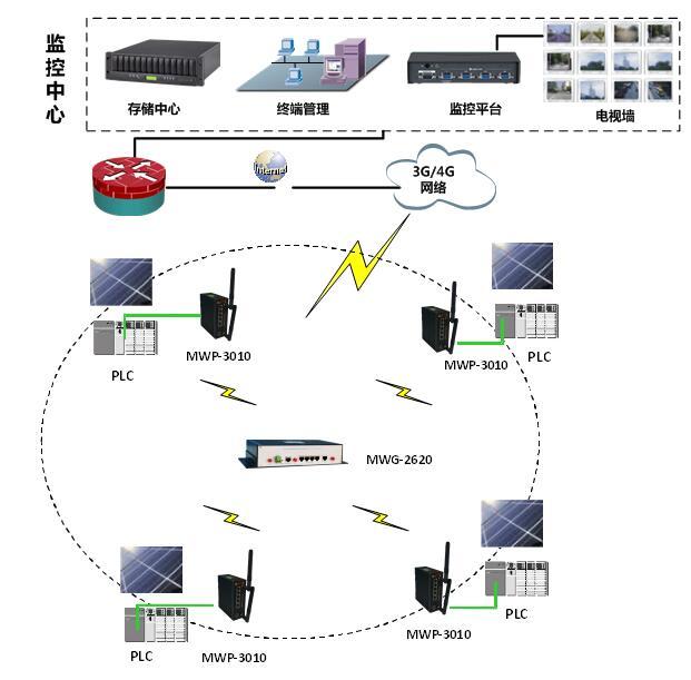 光伏发电无线解决方案2.jpg