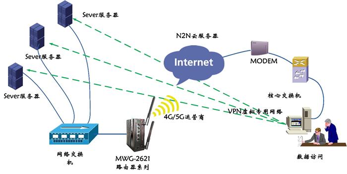 【干貨分享】工業無線安全路由器VPN技術